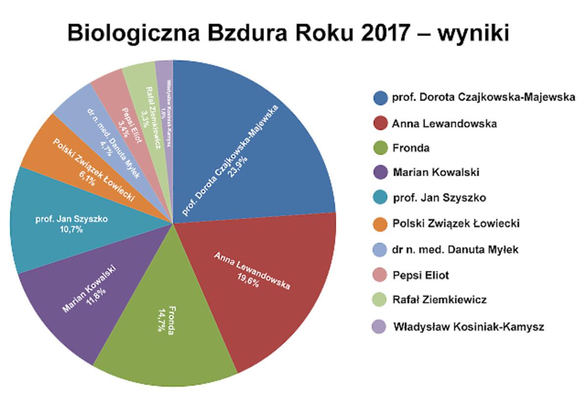Anna Lewandowska zajęła drugie miejsce w plebiscycie na Biologiczną Bzdurę Roku