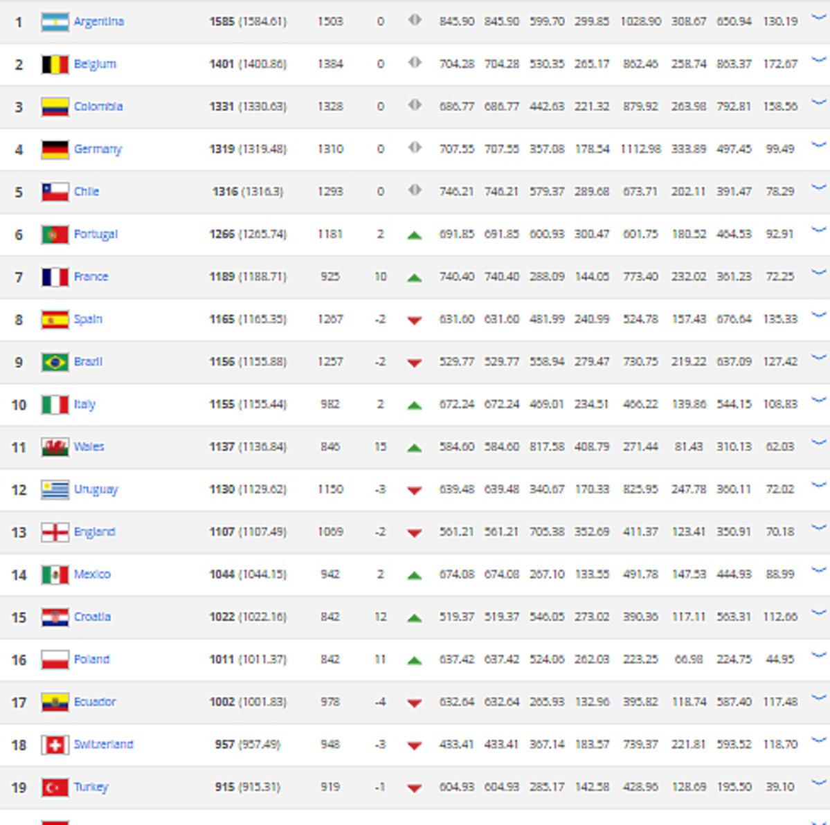 Najnowszy ranking FIFA - na którym Polska?