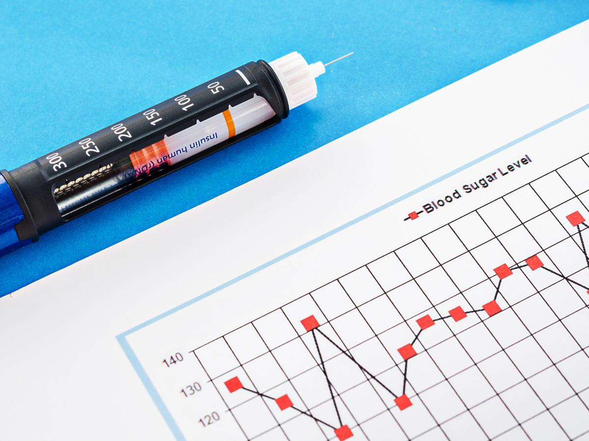 wykres poziomu insuliny