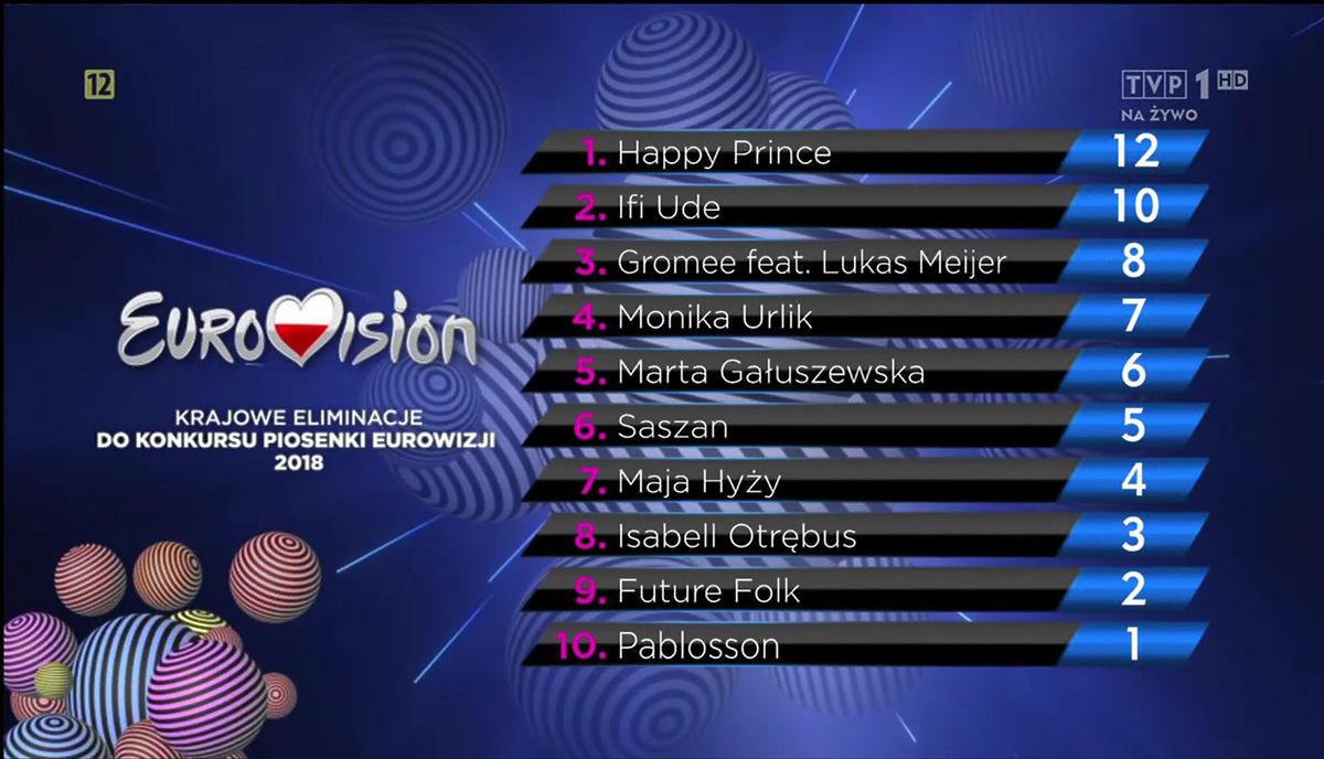 Wyniki głosowania na Eurowizję 2018